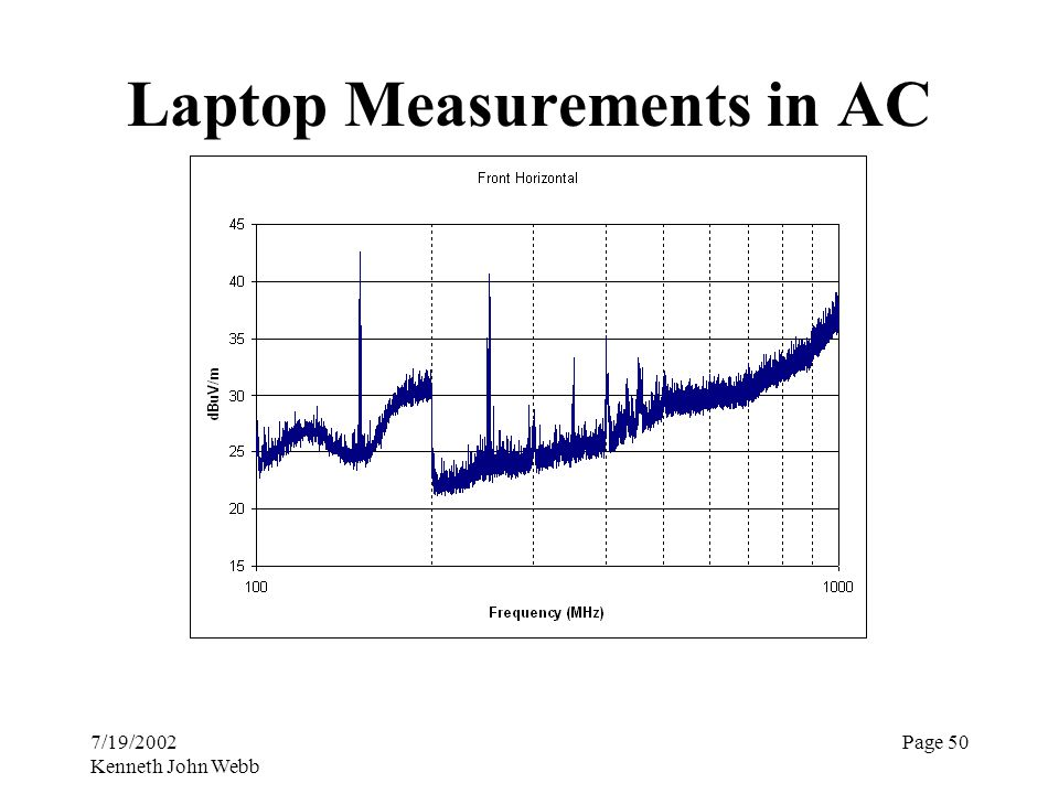 7/19/2002 Kenneth John Webb Page 50 Laptop Measurements in AC