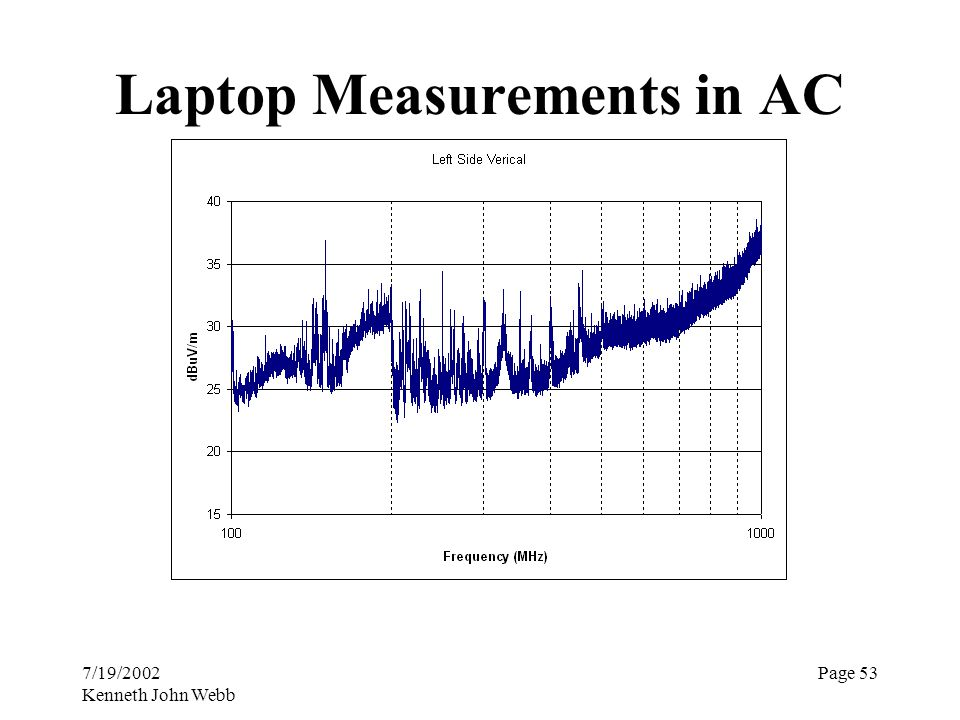 7/19/2002 Kenneth John Webb Page 53 Laptop Measurements in AC