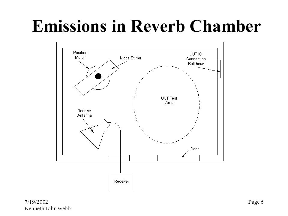 7/19/2002 Kenneth John Webb Page 6 Emissions in Reverb Chamber