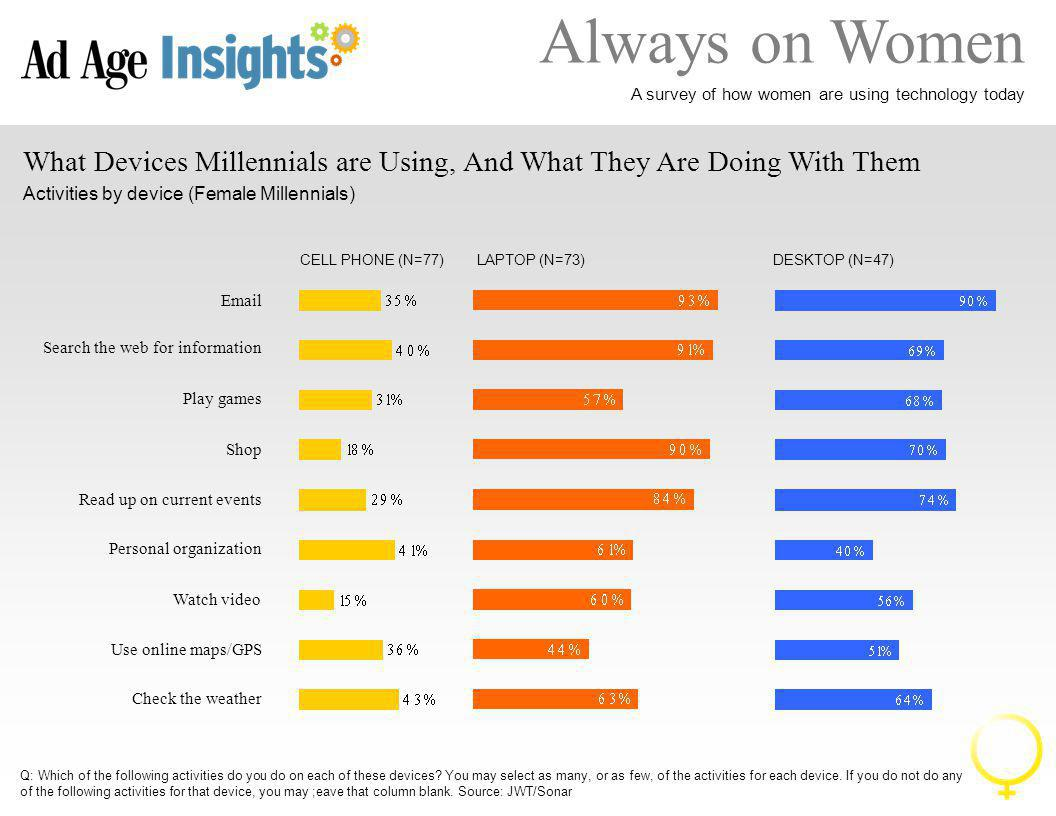 Always on Women A survey of how women are using technology today Mobile Affair: Love or Strictly Business.