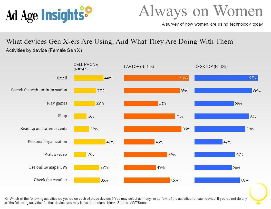 Always on Women A survey of how women are using technology today What Device Boomers Are Using, And What they Are Doing With Them Activities by device (Female Boomers) Email Search the web for information Play games Shop Read up on current events Personal organization Watch video Use online maps/GPS Check the weather CELL PHONE (N=166) LAPTOP (N=110) DESKTOP (N=157) Q: Which of the following activities do you do on each of these devices.