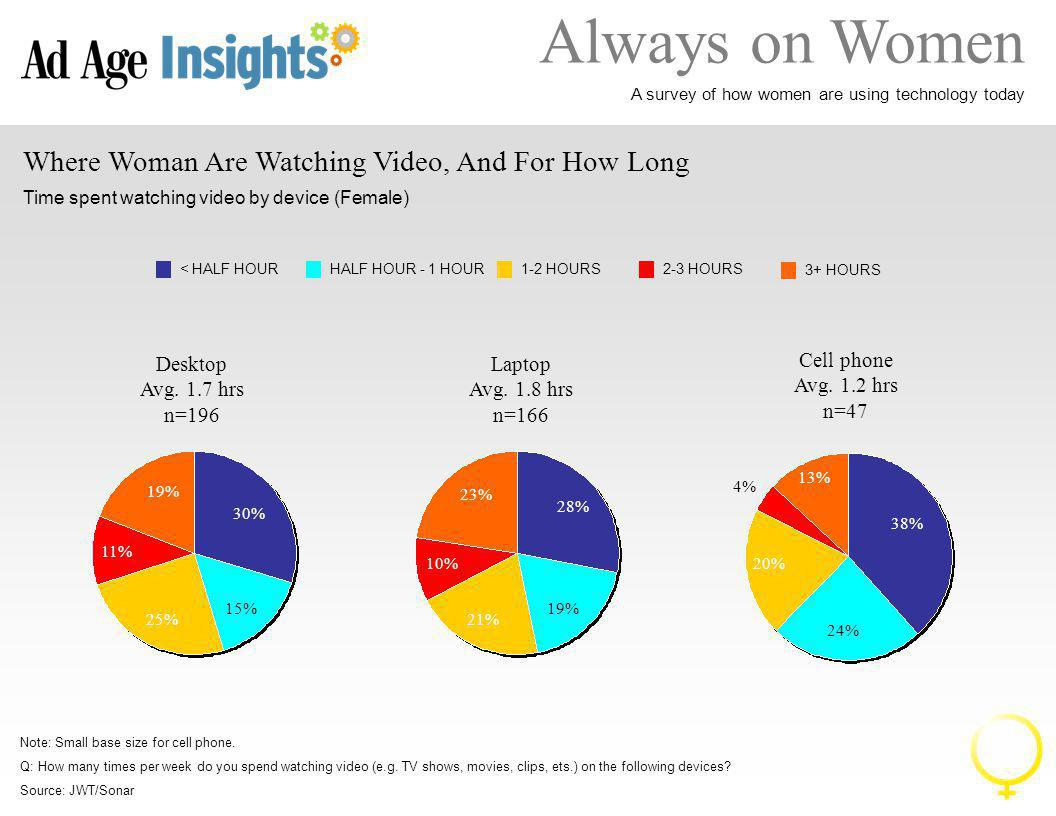 Always on Women A survey of how women are using technology today Where Woman Are Watching Video, And For How Long Time spent watching video by device (Female) Note: Small base size for cell phone.