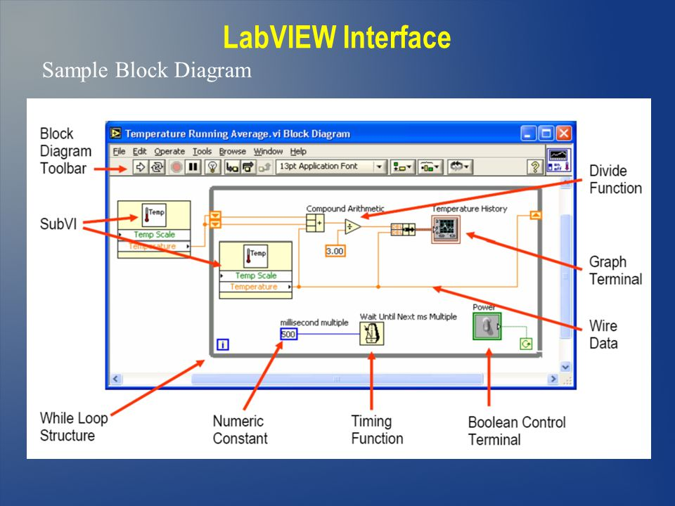 LabVIEW Interface Sample Block Diagram