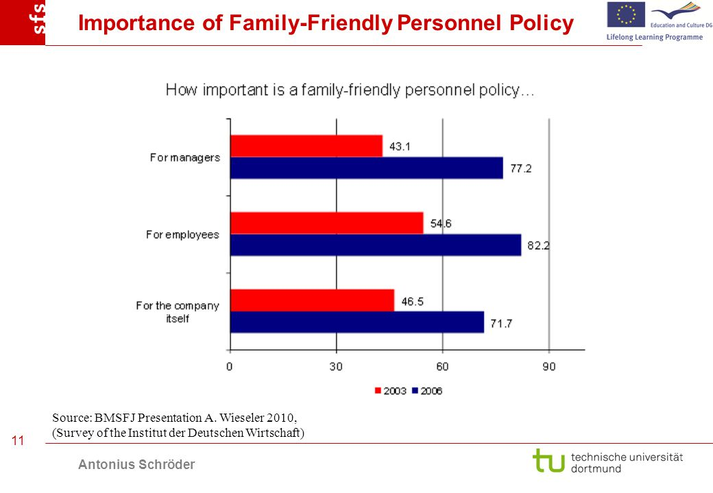 Antonius Schröder 11 Importance of Family-Friendly Personnel Policy Source: BMSFJ Presentation A.