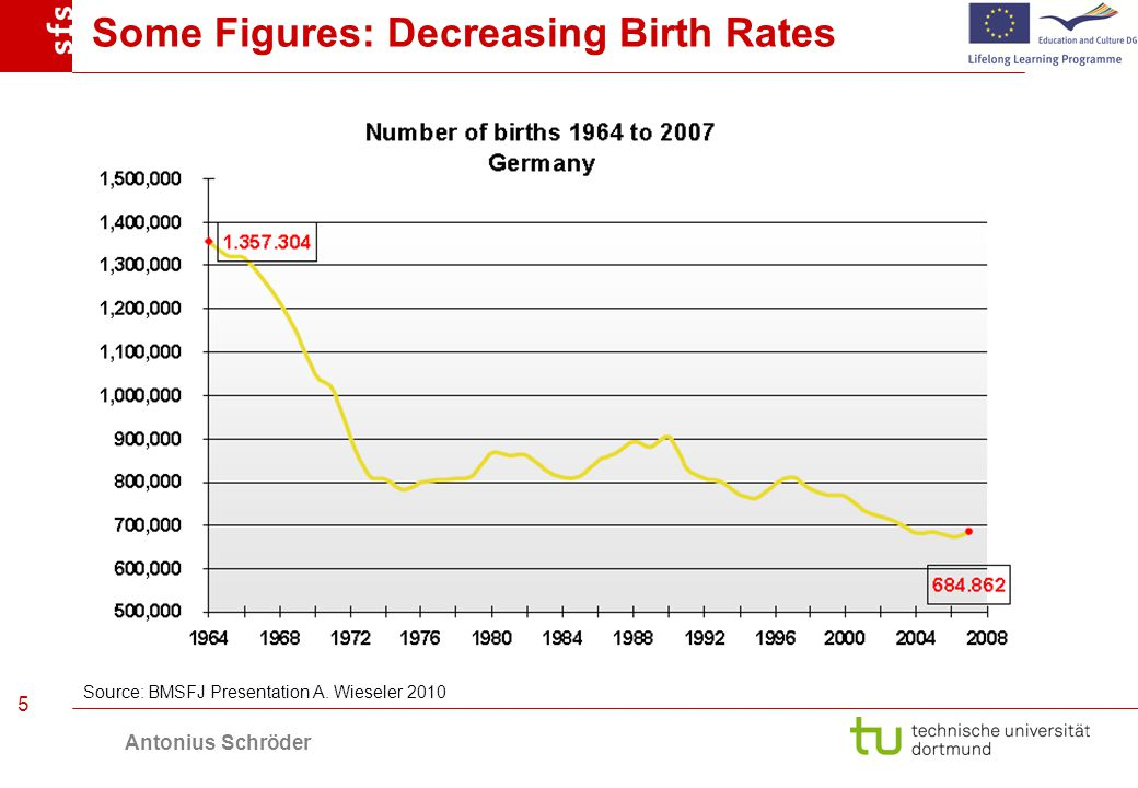 Antonius Schröder 5 Some Figures: Decreasing Birth Rates Source: BMSFJ Presentation A.