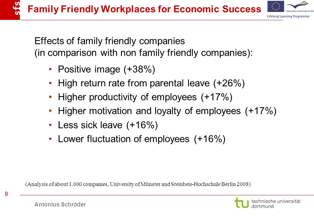 Antonius Schröder 9 Family Friendly Workplaces for Economic Success Effects of family friendly companies (in comparison with non family friendly companies): Positive image (+38%) High return rate from parental leave (+26%) Higher productivity of employees (+17%) Higher motivation and loyalty of employees (+17%) Less sick leave (+16%) Lower fluctuation of employees (+16%) (Analysis of about 1.000 companies, University of Münster and Steinbeis-Hochschule Berlin 2008)