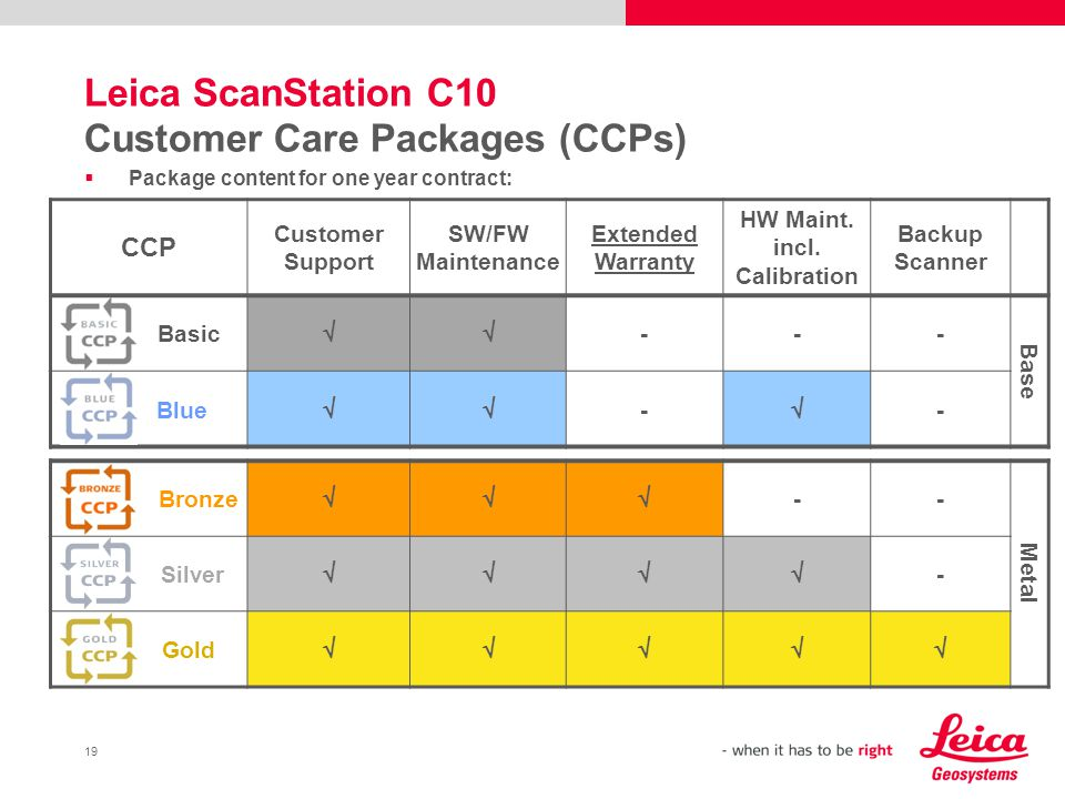 19 Leica ScanStation C10 Customer Care Packages (CCPs) Package content for one year contract: CCP Customer Support SW/FW Maintenance Extended Warranty