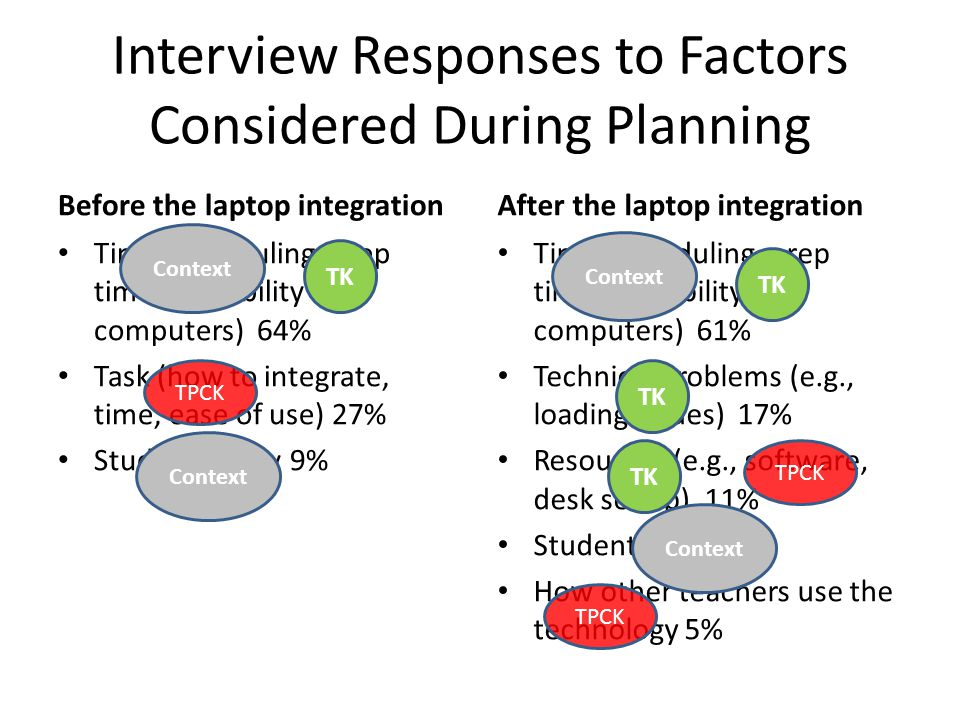 Interview Responses to Factors Considered During Planning Before the laptop integration Time (scheduling, prep time, availability of computers) 64% Task (how to integrate, time, ease of use) 27% Student ability 9% After the laptop integration Time (scheduling, prep time, availability of computers) 61% Technical problems (e.g., loading issues) 17% Resources (e.g., software, desk set up) 11% Student ability 5% How other teachers use the technology 5% TK Context TPCK