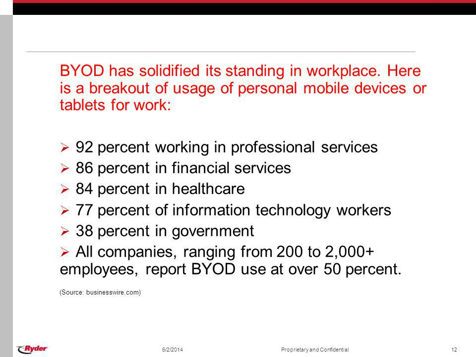 BYOD has solidified its standing in workplace. Here is a breakout of usage of personal mobile devices or tablets for work: 92 percent working in profe