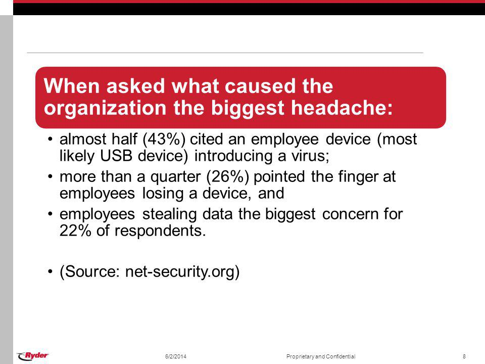 When asked what caused the organization the biggest headache: almost half (43%) cited an employee device (most likely USB device) introducing a virus;