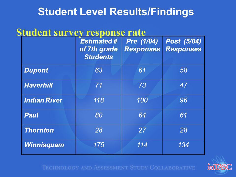 Student Level Results/Findings Estimated # of 7th grade Students Pre (1/04) Responses Post (5/04) Responses Dupont636158 Haverhill717347 Indian River11810096 Paul806461 Thornton282728 Winnisquam175114134 Student survey response rate