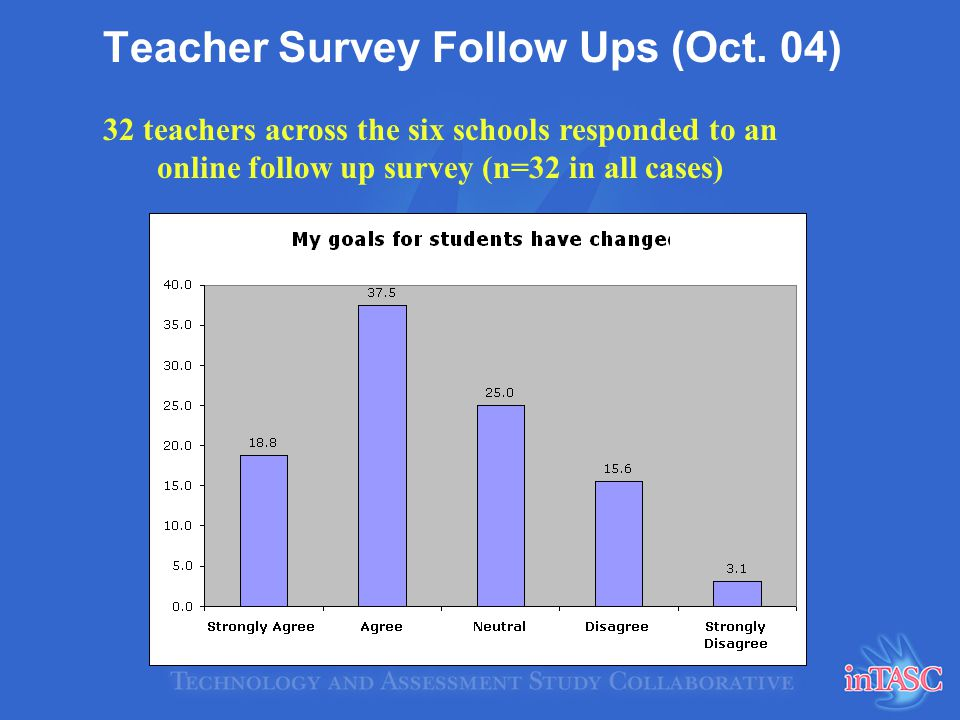 Teacher Survey Follow Ups (Oct. 04) 32 teachers across the six schools responded to an online follow up survey (n=32 in all cases)