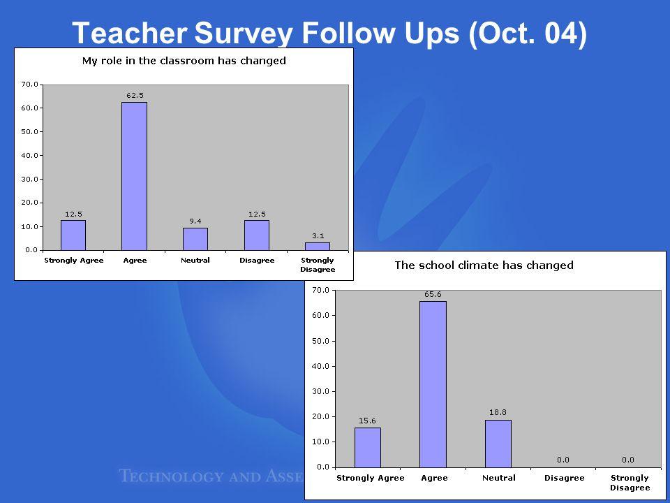 Teacher Survey Follow Ups (Oct. 04)