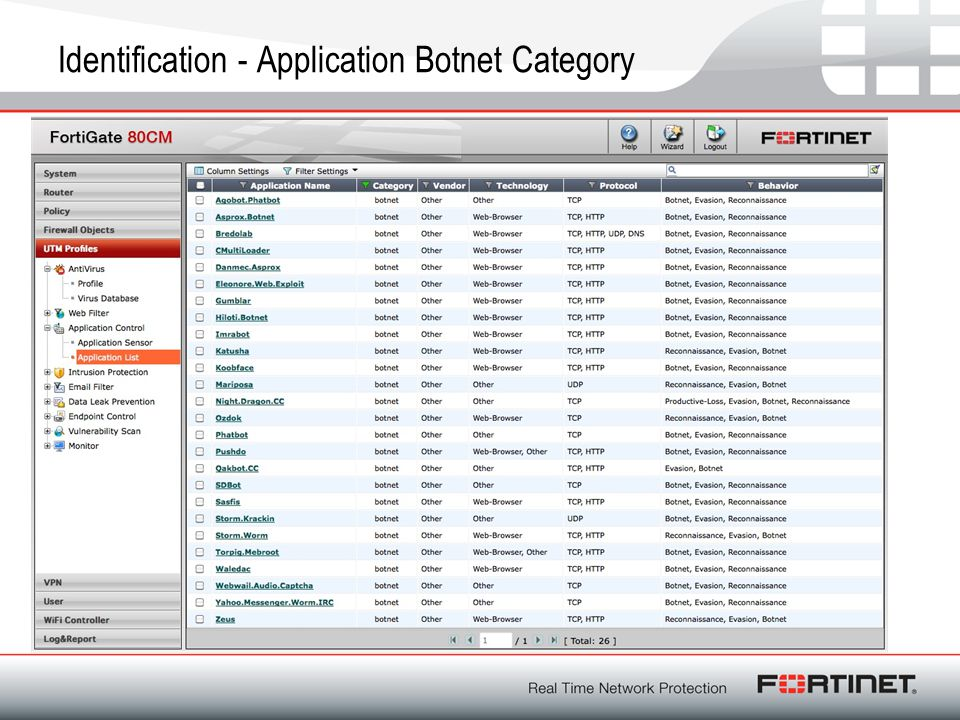 Identification - Application Botnet Category