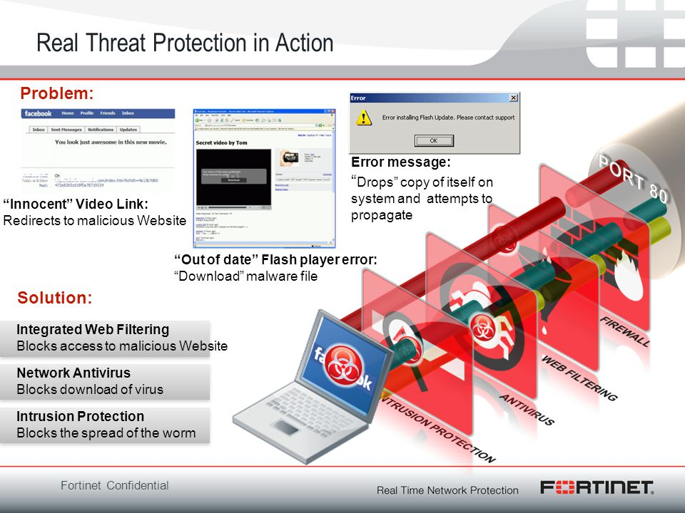 Fortinet Confidential Real Threat Protection in Action Innocent Video Link: Redirects to malicious Website Integrated Web Filtering Blocks access to m