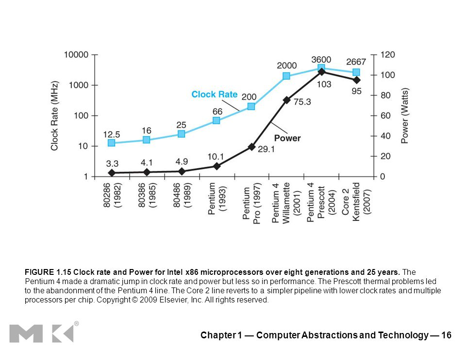 Chapter 1 Computer Abstractions and Technology 16 FIGURE 1.15 Clock rate and Power for Intel x86 microprocessors over eight generations and 25 years.