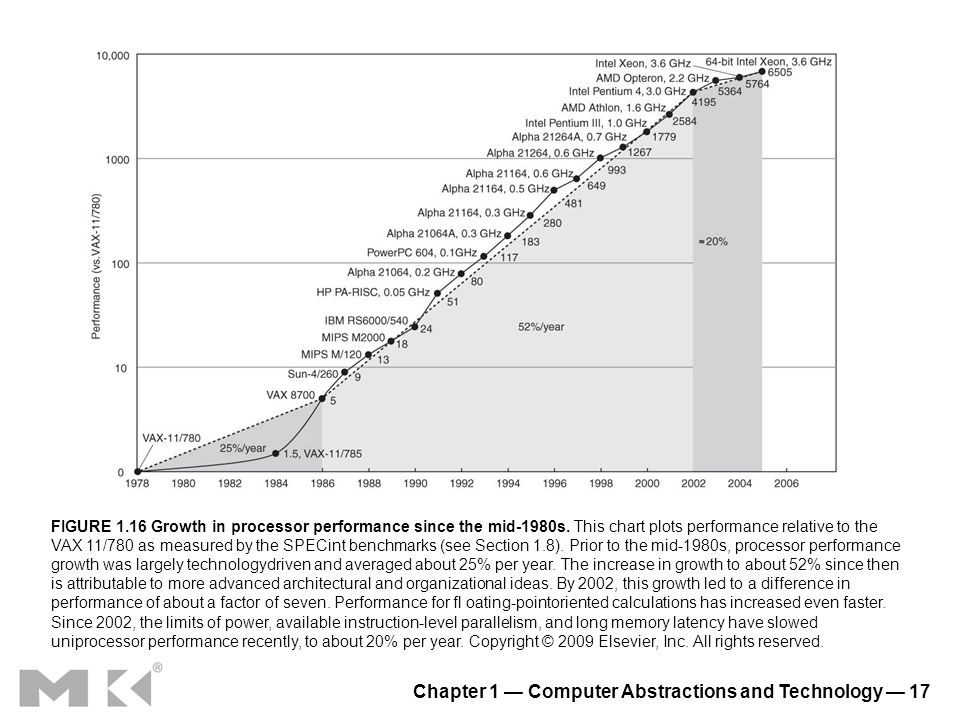 Chapter 1 Computer Abstractions and Technology 17 FIGURE 1.16 Growth in processor performance since the mid-1980s. This chart plots performance relati