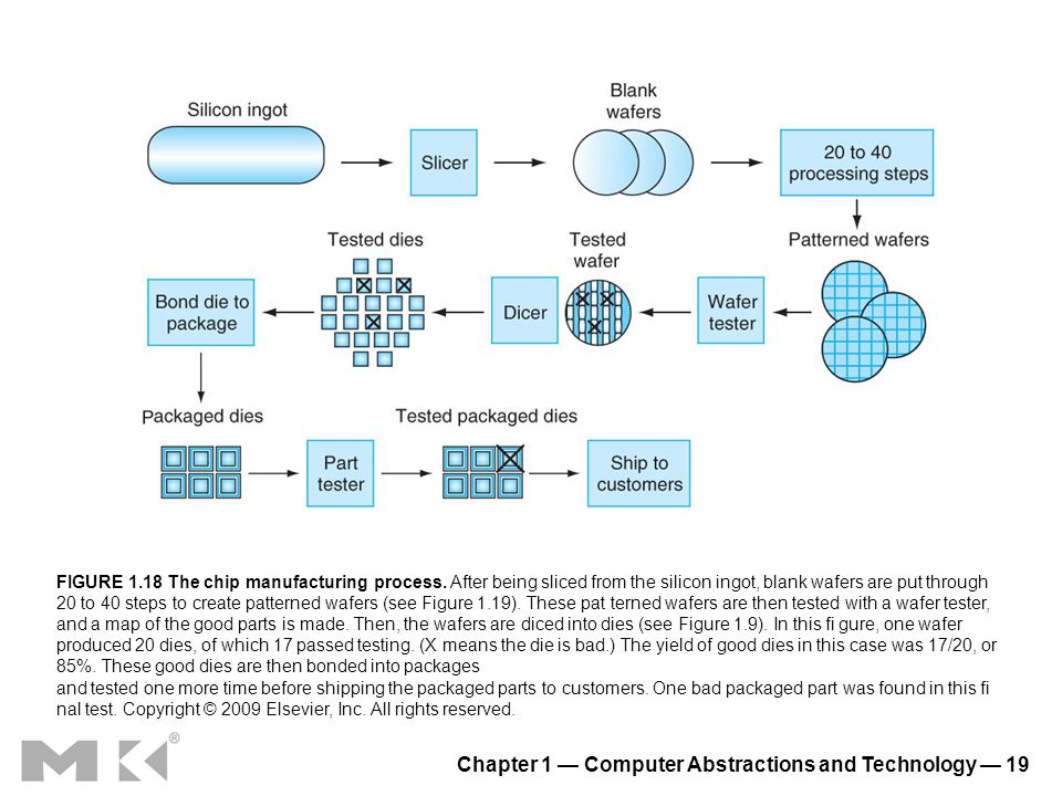 Chapter 1 Computer Abstractions and Technology 19 FIGURE 1.18 The chip manufacturing process. After being sliced from the silicon ingot, blank wafers