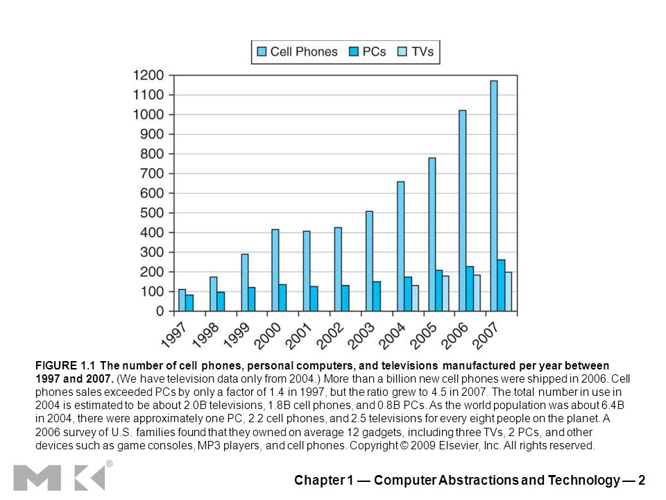 Chapter 1 Computer Abstractions and Technology 2 FIGURE 1.1 The number of cell phones, personal computers, and televisions manufactured per year betwe