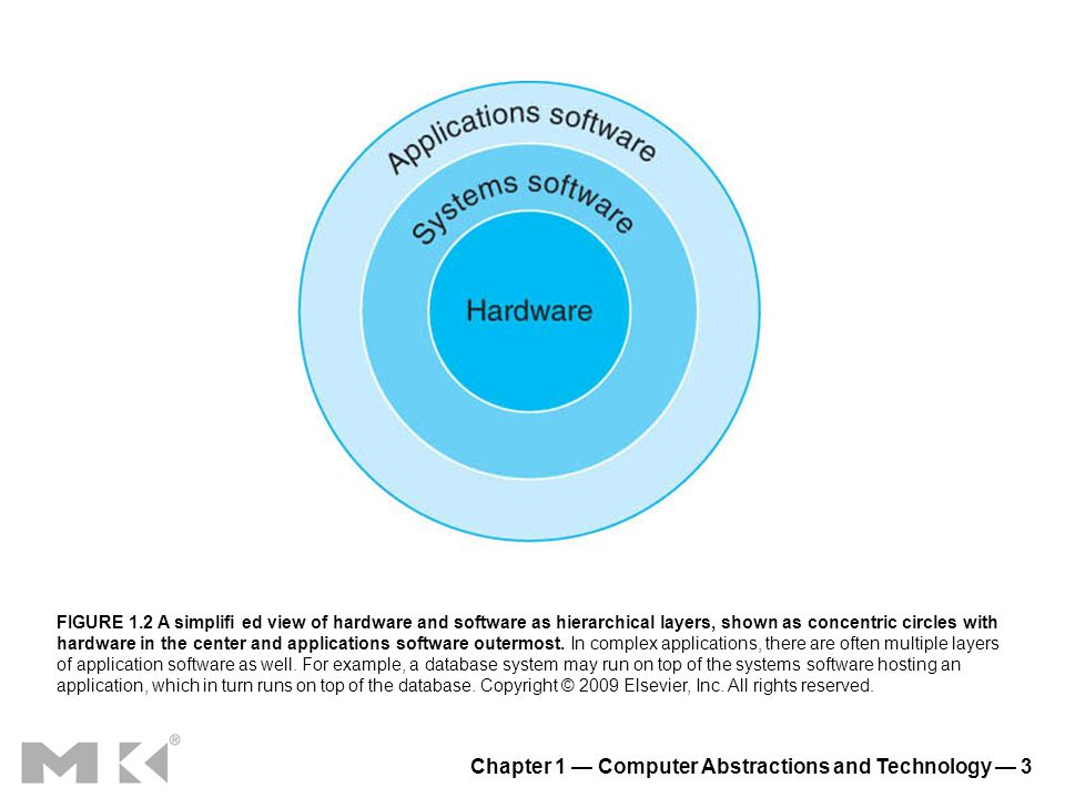 Chapter 1 Computer Abstractions and Technology 3 FIGURE 1.2 A simplifi ed view of hardware and software as hierarchical layers, shown as concentric ci