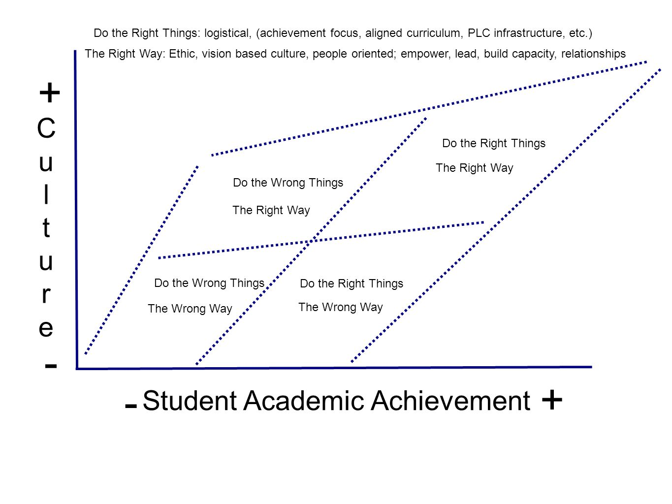 Do the Right Things The Right Way Student Academic Achievement Do the Wrong Things The Right Way Do the Right Things The Wrong Way Do the Wrong Things