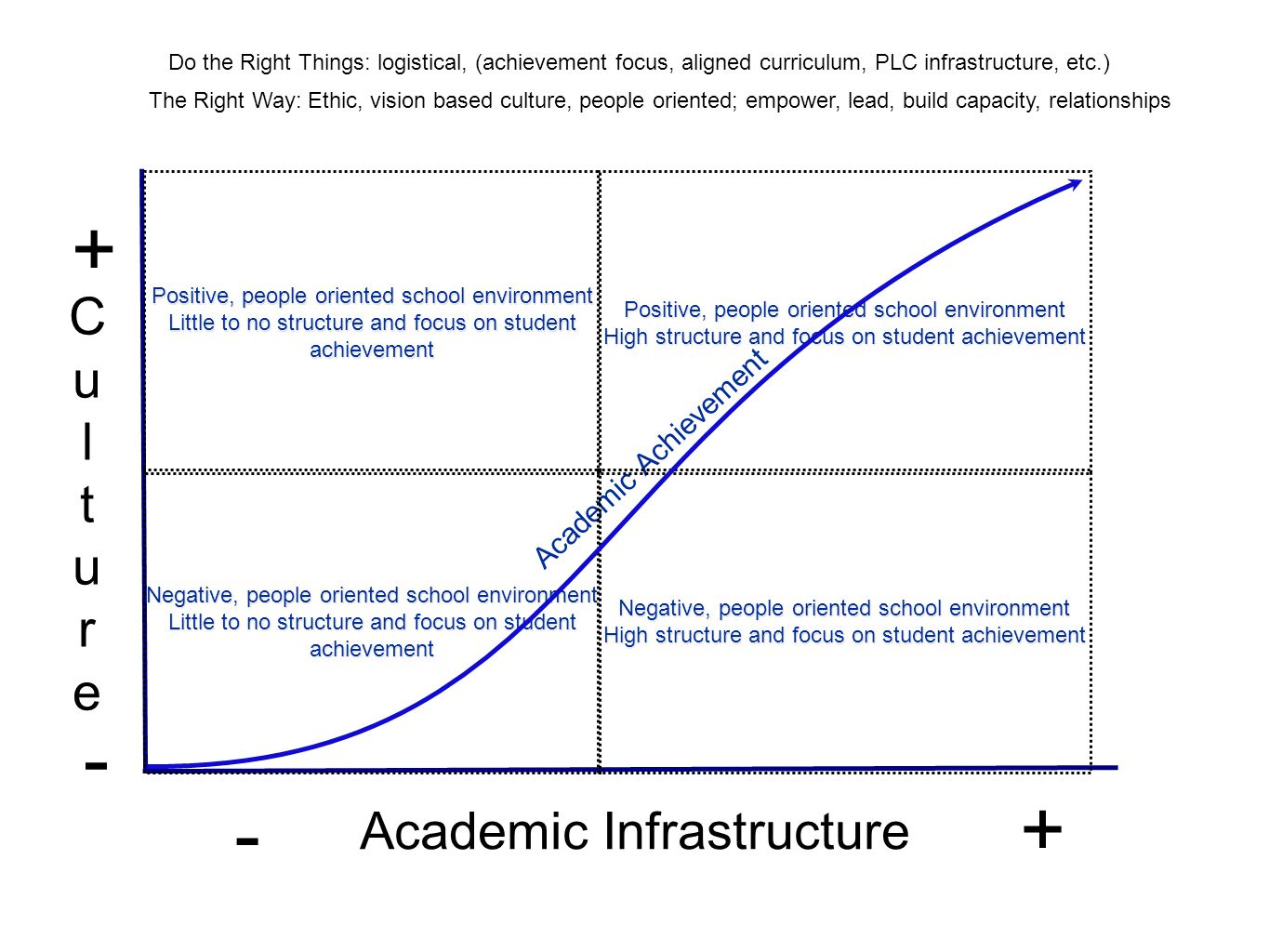 Academic Infrastructure CultureCulture + + - - Do the Right Things: logistical, (achievement focus, aligned curriculum, PLC infrastructure, etc.) Do the Right Things: logistical The Right Way: Ethic, vision based culture, people oriented; empower, lead, build capacity, relationships Academic Achievement Negative, people oriented school environment Little to no structure and focus on student achievement Positive, people oriented school environment Little to no structure and focus on student achievement Negative, people oriented school environment High structure and focus on student achievement Positive, people oriented school environment High structure and focus on student achievement