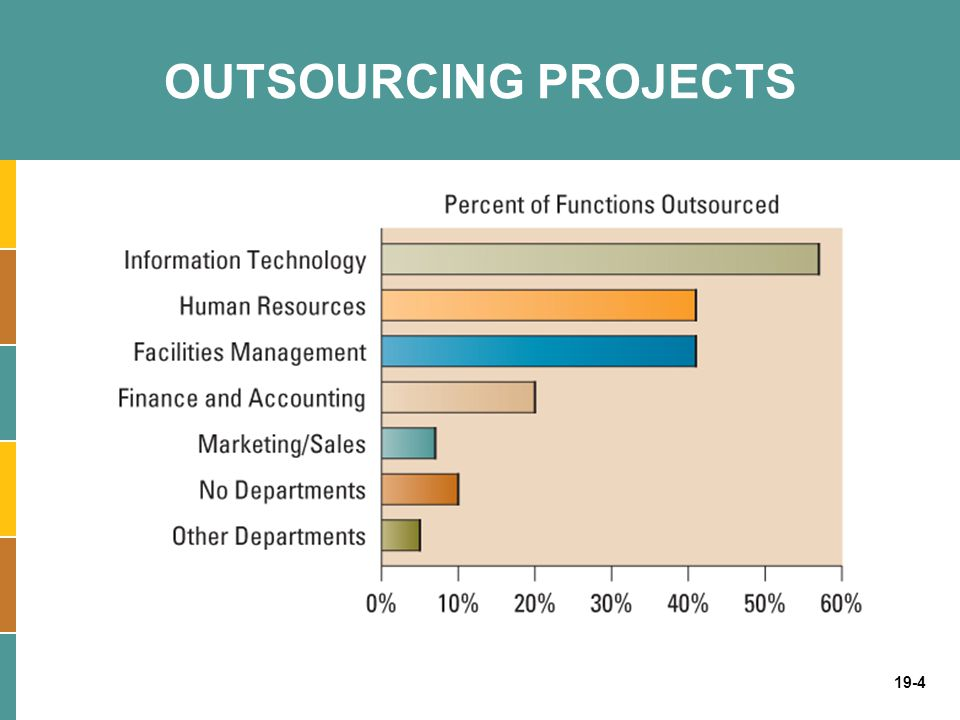 19-4 OUTSOURCING PROJECTS