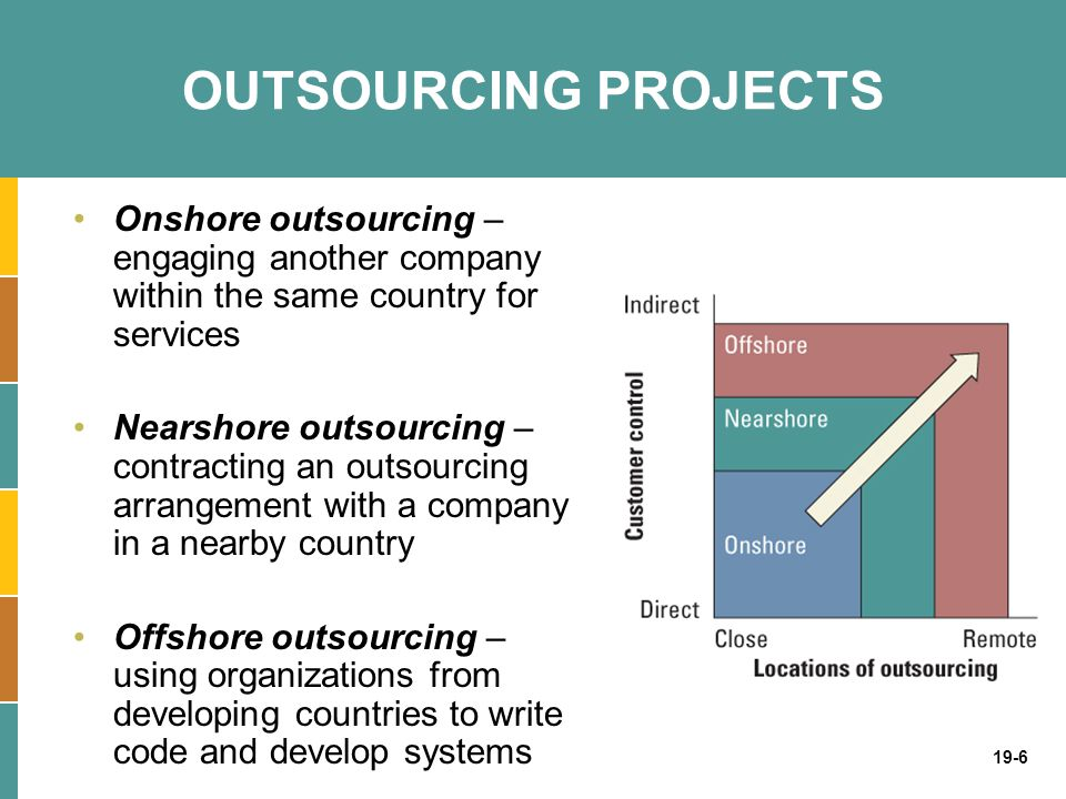 19-6 OUTSOURCING PROJECTS Onshore outsourcing – engaging another company within the same country for services Nearshore outsourcing – contracting an o