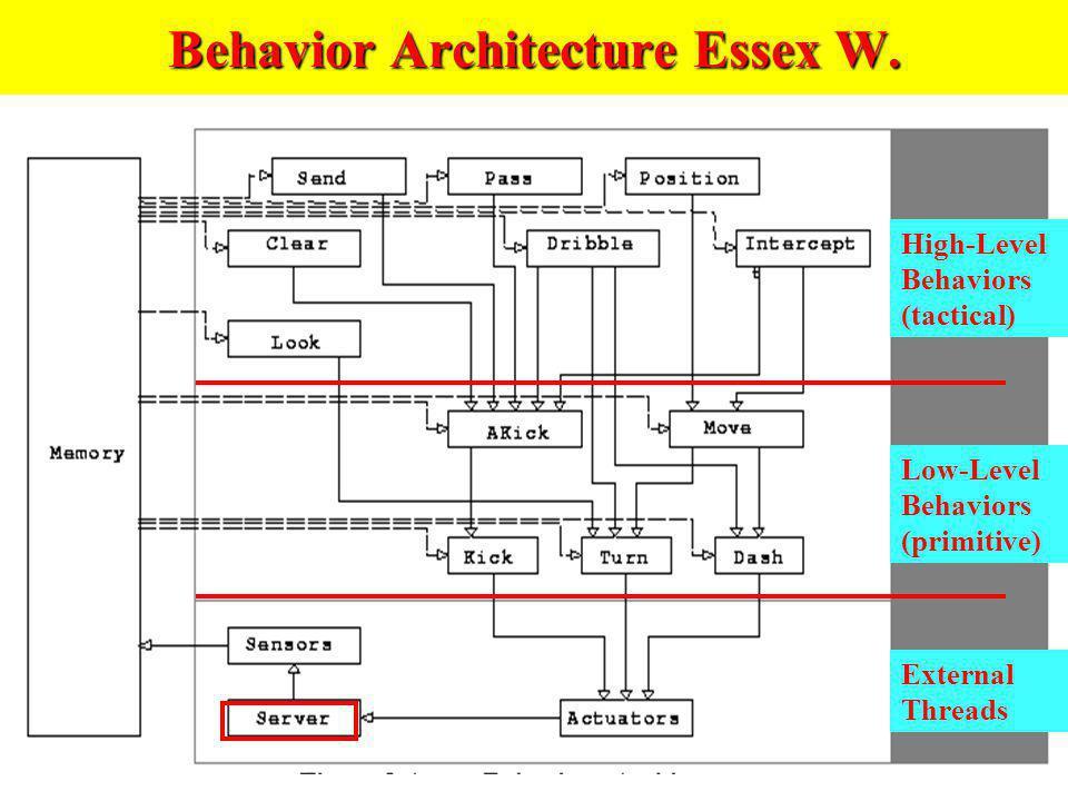 Behavior Architecture Essex W. High-Level Behaviors (tactical) Low-Level Behaviors (primitive) External Threads
