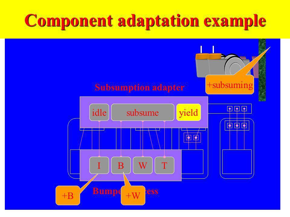 Component adaptation example subsume WBTI yieldidle +B BI subsumeidleWB +subsuming yieldsubsume W Bumper process Subsumption adapter +W
