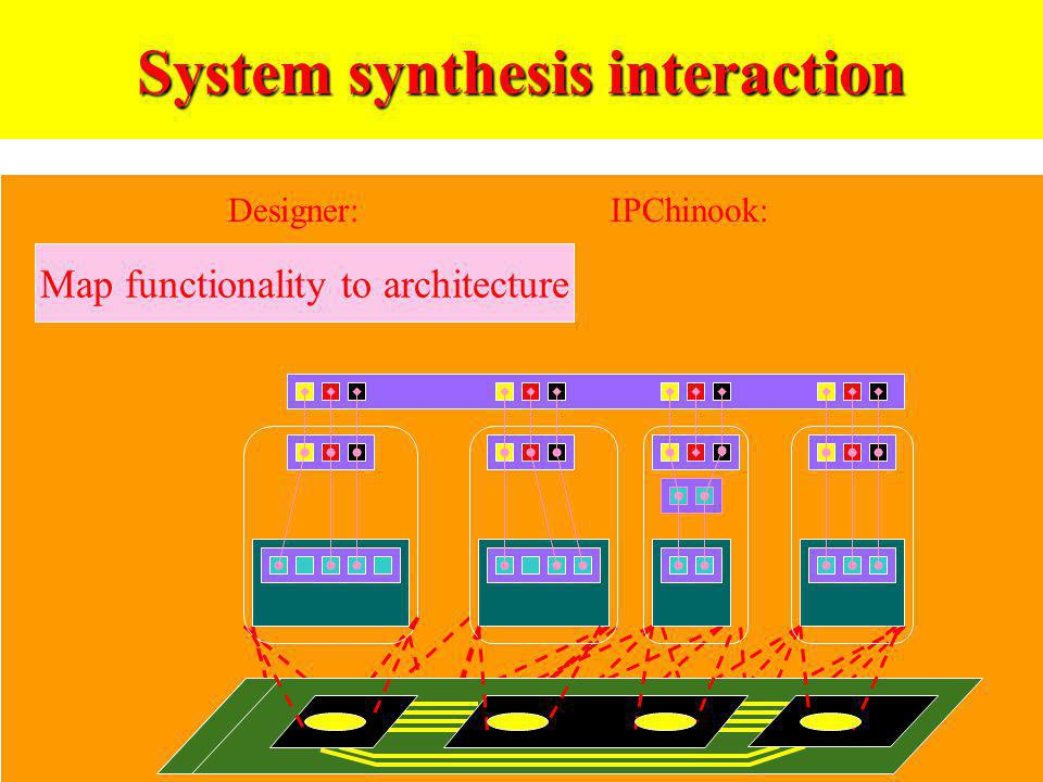System synthesis interaction Map functionality to architecture Designer:IPChinook:
