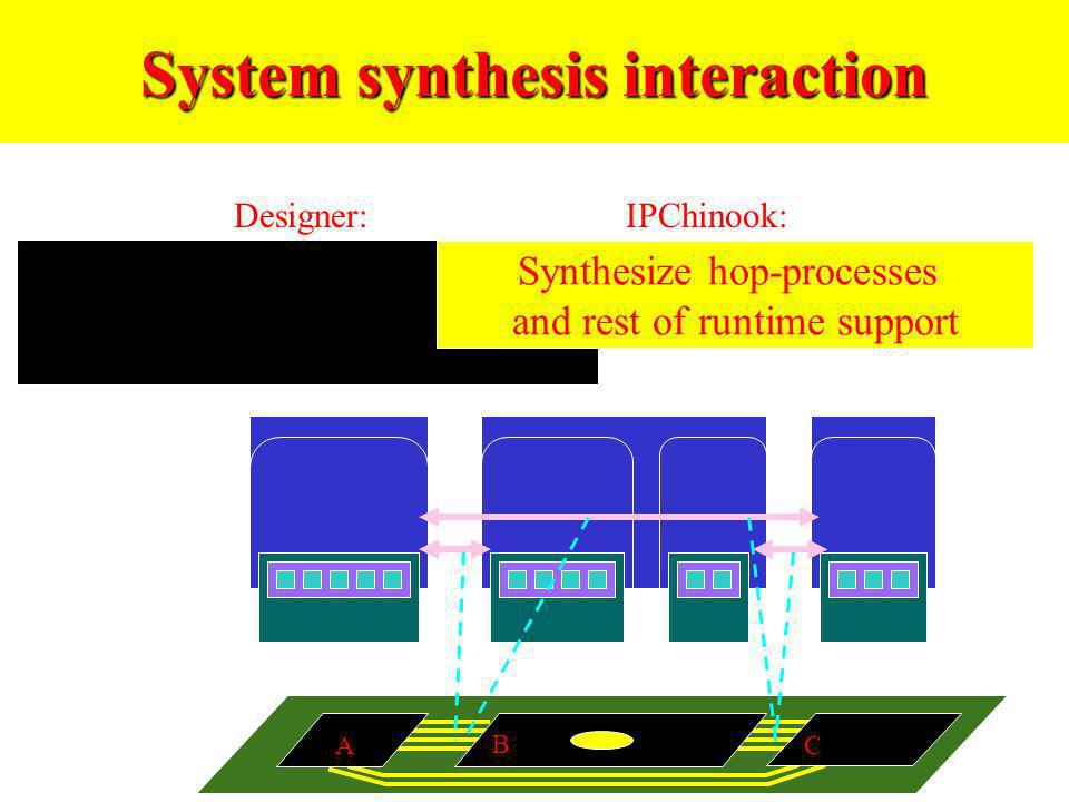 System synthesis interaction Designer:IPChinook: Map communication to architecture Synthesize hop-processes and rest of runtime support A B C