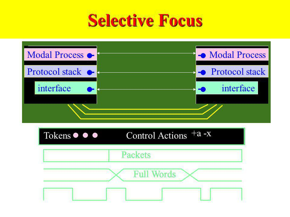 Modal Process interface Modal Process interface Protocol stack Full Words Packets TokensControl Actions +a -x Full Words Packets TokensControl Actions