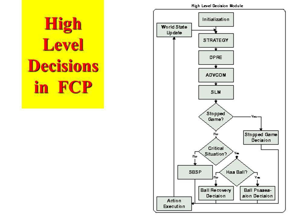 High Level Decisions in FCP