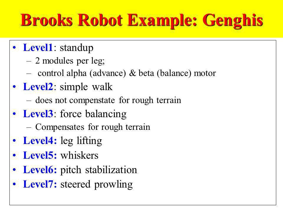 Brooks Robot Example: Genghis Level1: standup –2 modules per leg; – control alpha (advance) & beta (balance) motor Level2: simple walk –does not compe