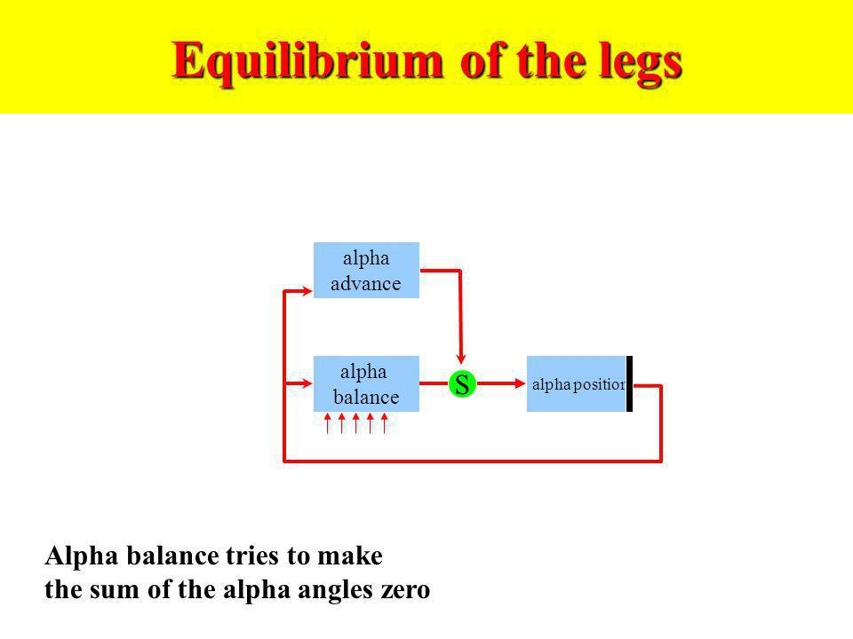 Equilibrium of the legs alpha advance alpha balance alpha position S Alpha balance tries to make the sum of the alpha angles zero