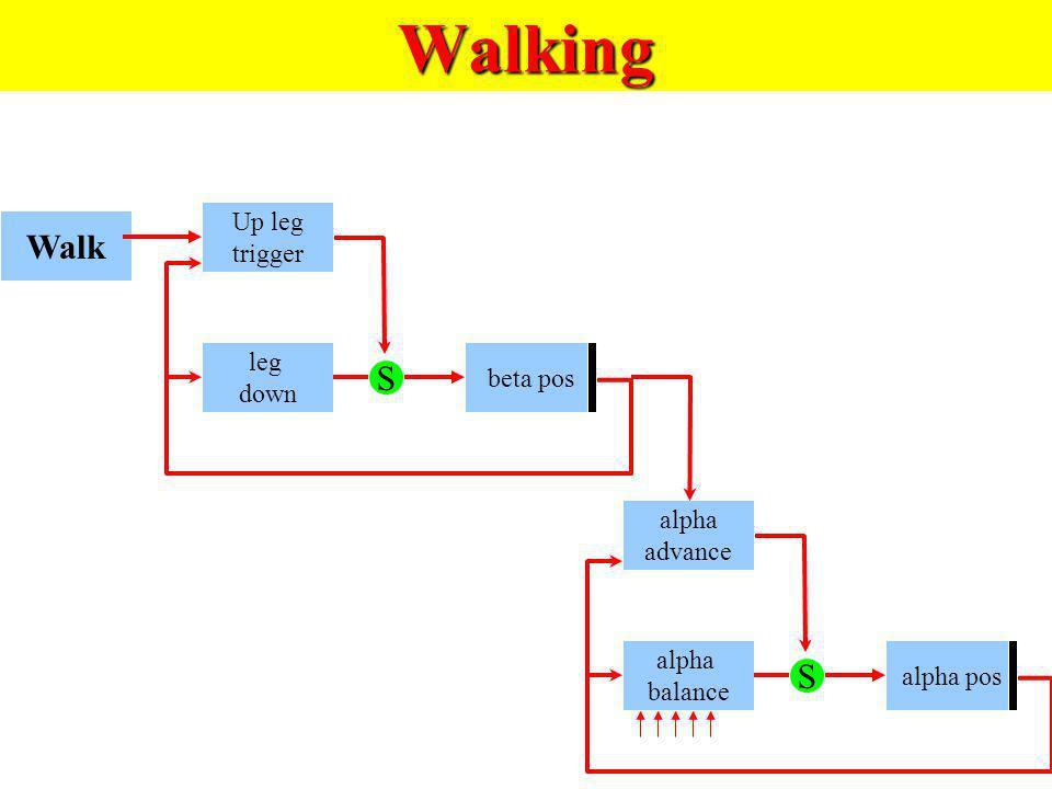 Walking Walk Up leg trigger leg down beta pos S alpha advance alpha balance alpha pos S