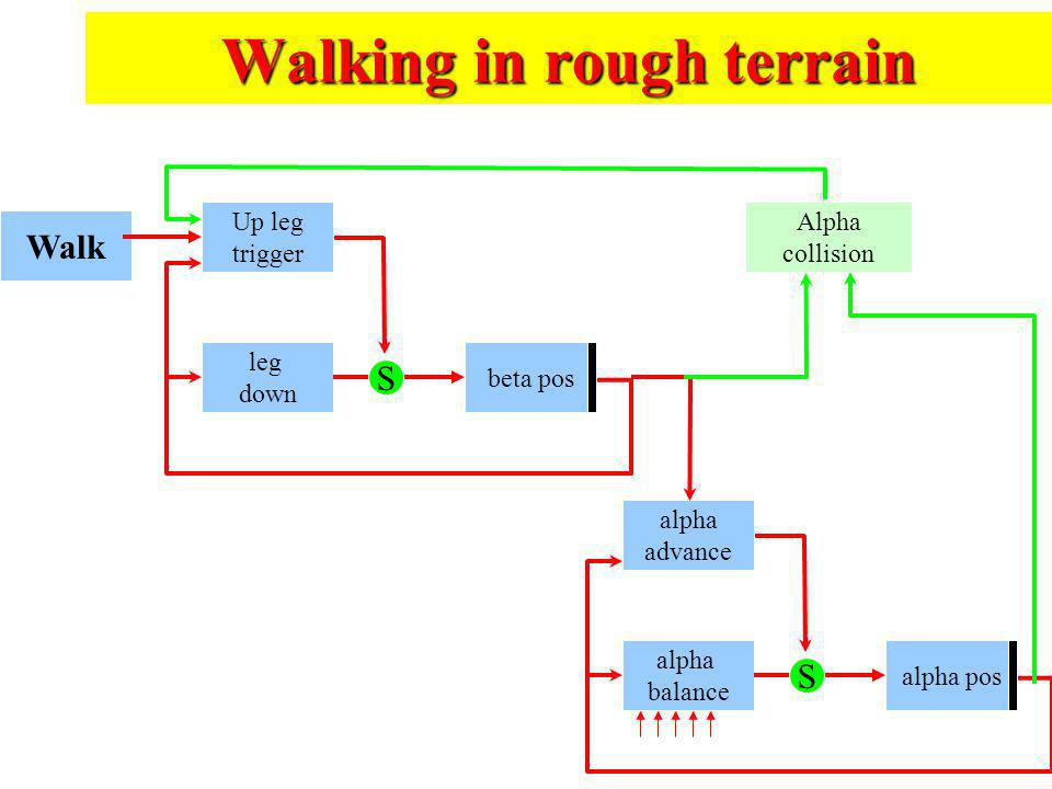 Walking in rough terrain Walk Up leg trigger leg down beta pos S alpha advance alpha balance alpha pos S Alpha collision