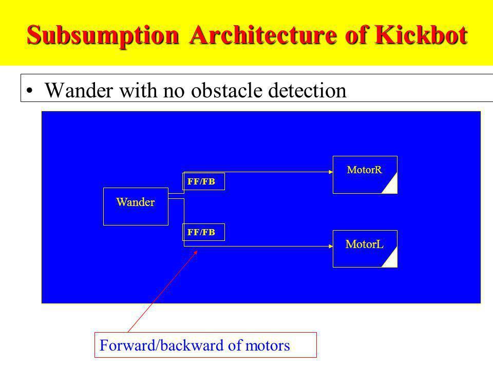 Subsumption Architecture of Kickbot Wander with no obstacle detection Wander MotorR MotorL FF/FB Forward/backward of motors