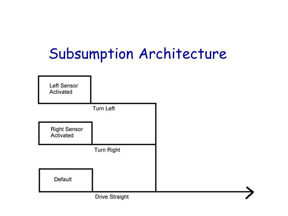 Subsumption Architecture