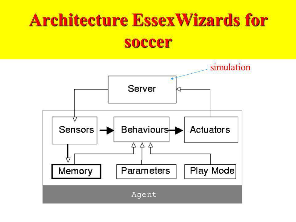 Behavior Architecture Essex W.