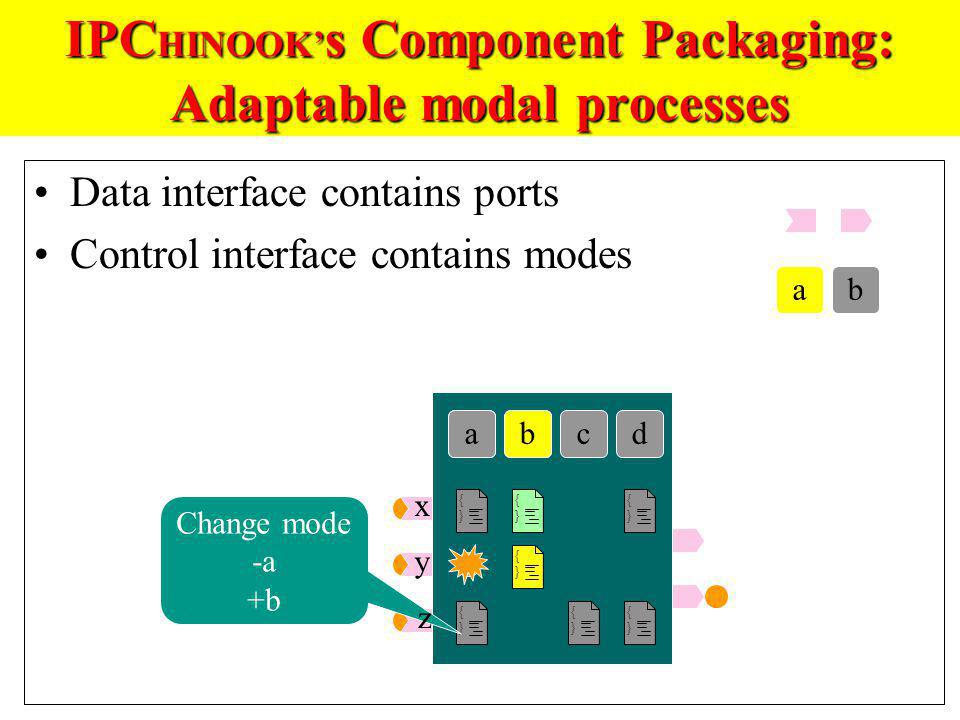 IPC HINOOK s Component Packaging: Adaptable modal processes Data interface contains ports Control interface contains modes {}{} {}{} {}{} {}{} {}{} ab