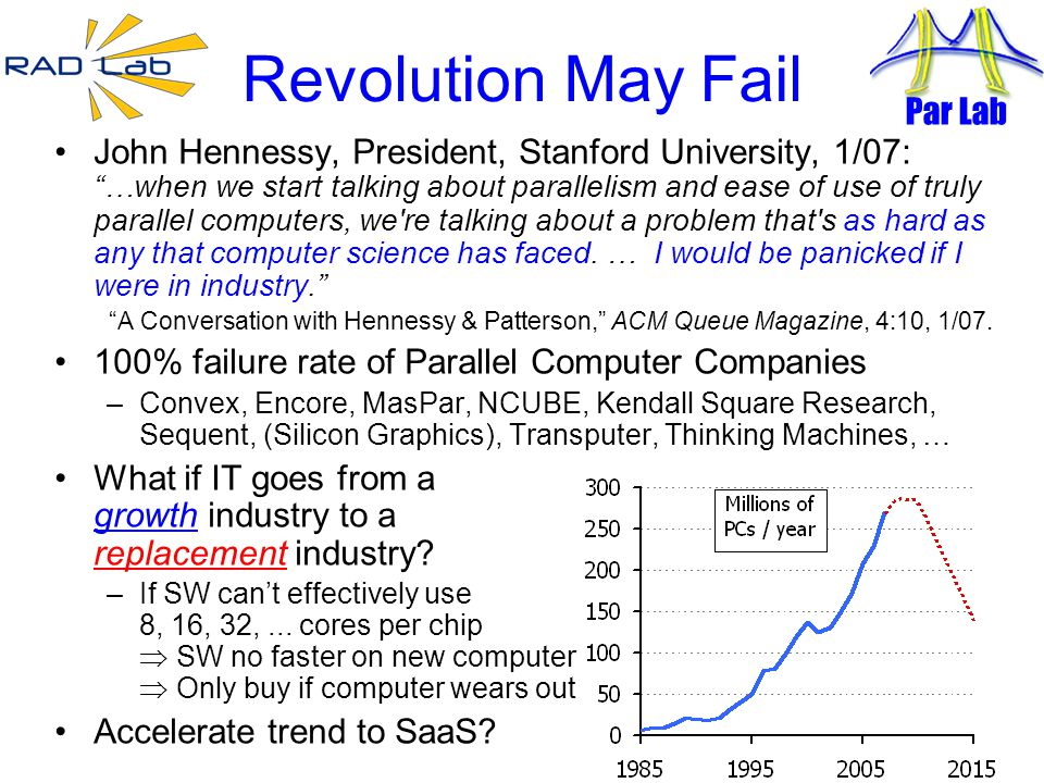 10 Revolution May Fail John Hennessy, President, Stanford University, 1/07: …when we start talking about parallelism and ease of use of truly parallel computers, we re talking about a problem that s as hard as any that computer science has faced.
