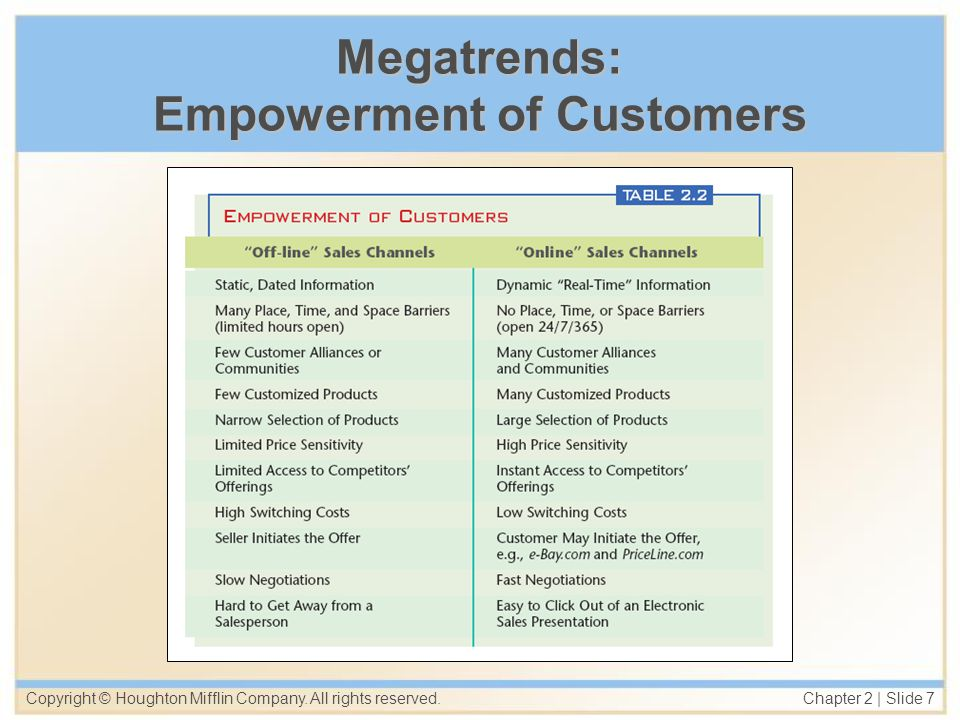 Copyright © Houghton Mifflin Company. All rights reserved. Chapter 2   Slide 7 Megatrends: Empowerment of Customers