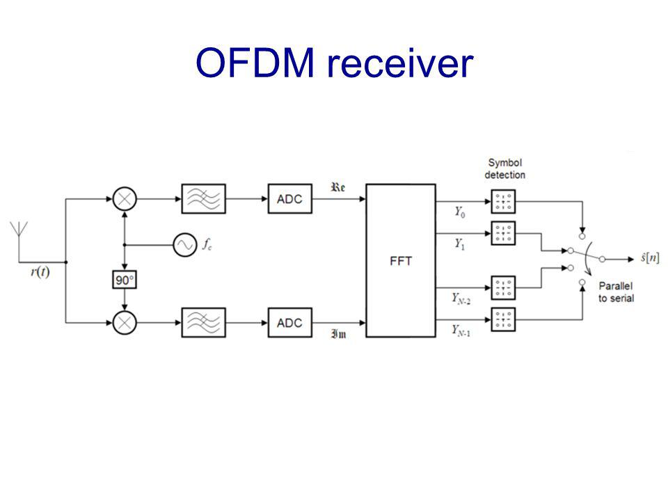 OFDM receiver