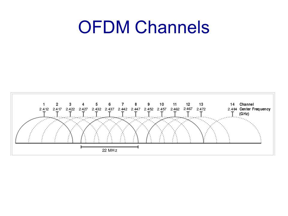 OFDM Channels