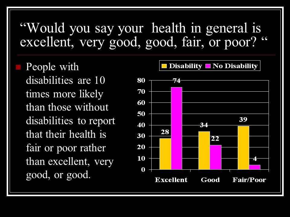 Would you say your health in general is excellent, very good, good, fair, or poor? People with disabilities are 10 times more likely than those withou