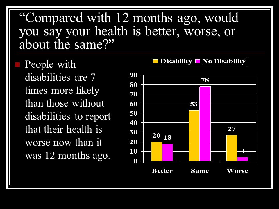 Compared with 12 months ago, would you say your health is better, worse, or about the same? People with disabilities are 7 times more likely than thos