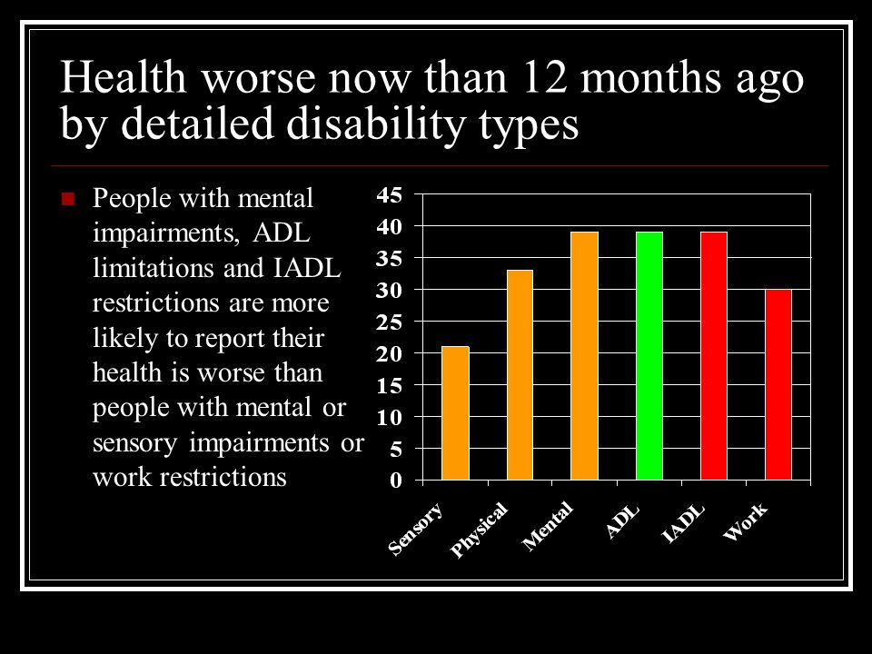 Health worse now than 12 months ago by detailed disability types People with mental impairments, ADL limitations and IADL restrictions are more likely