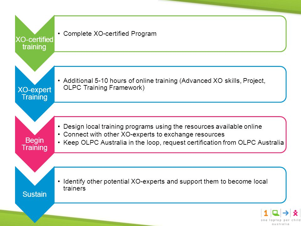 XO-certified training Complete XO-certified Program XO-expert Training Additional 5-10 hours of online training (Advanced XO skills, Project, OLPC Training Framework) Begin Training Design local training programs using the resources available online Connect with other XO-experts to exchange resources Keep OLPC Australia in the loop, request certification from OLPC Australia Sustain Identify other potential XO-experts and support them to become local trainers